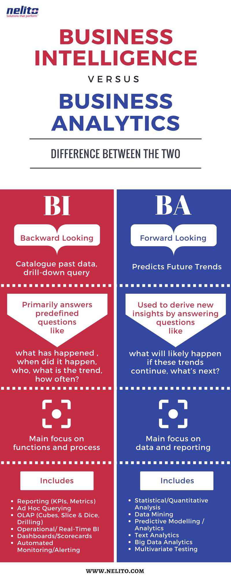 Alt - Business Intelligence versus Business Analytics