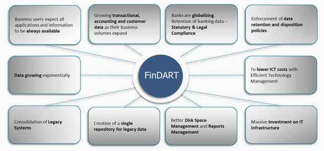 FinDART: Data Archival and Retrieval Solution