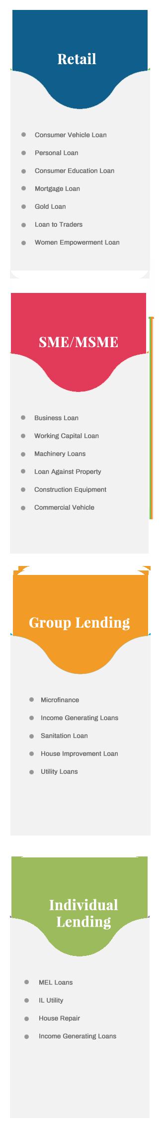 LMS Loan Management System | Loan management solutions | Nelito